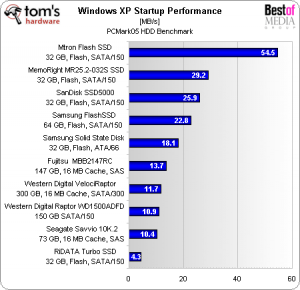 mtron-flash-ssd-windows-xp-startup-performance
