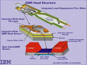 gmr-head-structure