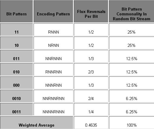 set-of-patterns-is-used-to-represent-various-bit-sequences