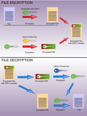 encrypting-file-system-operation1