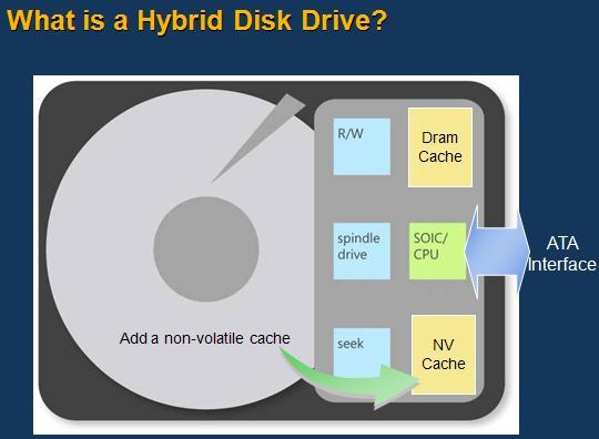 hybrid-disk-drive