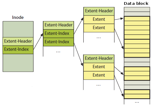 ext4-builds-an-extent-tree-for-larger-files