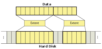 extents-map-parts-of-a-file-to-areas-on-the-hard-drive