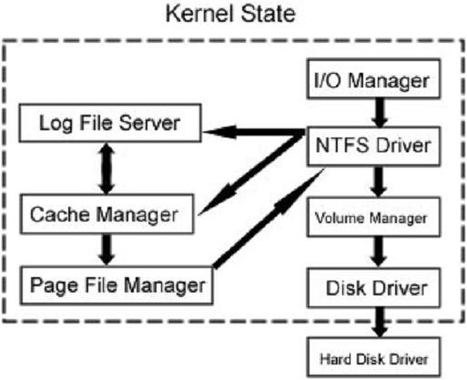 kernel-state