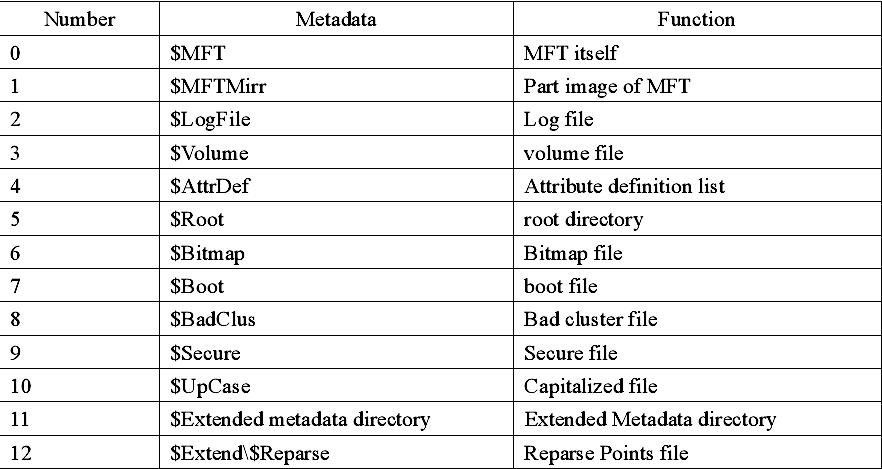 metadata-and-function-01