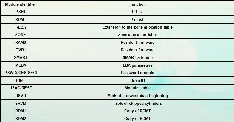 module-list-and-function-01