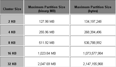 partition-size-and-cluster-size