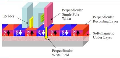perpendicular-recording