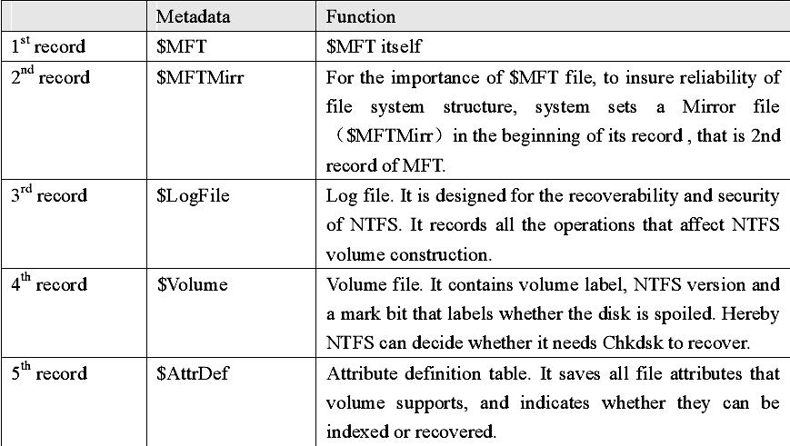 records-in-mft
