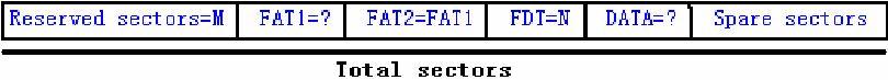 total-sectors