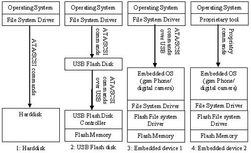 components-involved-in-hard-disk-and-flash-memory-access