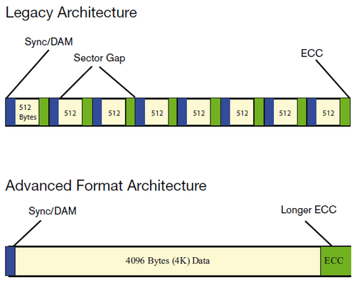 4kb-sector-architecture