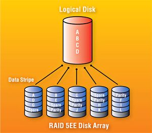 raid-5ee-disk-array