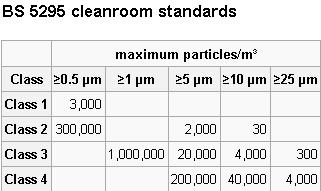 bs-5295-cleanroom-standards