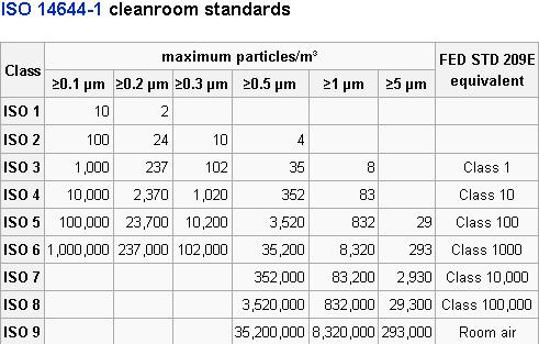 clean room standards iso 14644-1 pdf
