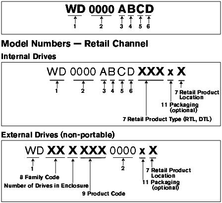 wd-model-numbers