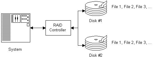 block-diagram-of-a-raid-mirroring-configuration