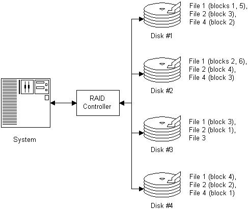 block-diagram-of-a-raid-striping-configuration