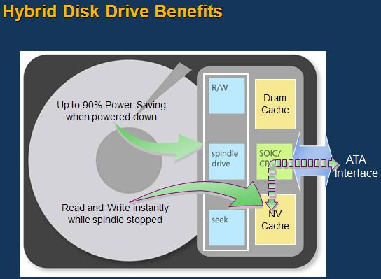 hybrid-disk-drive-advantages