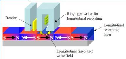 longitudinal-recording