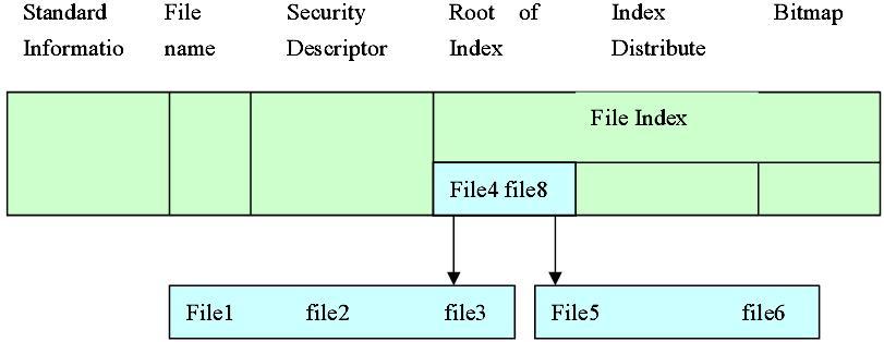 ntfs-directory