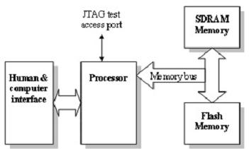 an-example-of-an-embedded-system