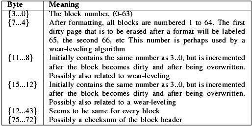 interpretation-of-bytes-0-75-of-a-block-header