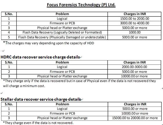 indian-data-recovery-cost